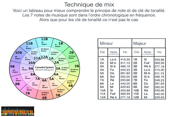 mixage harmonique