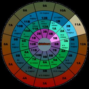roue de clé harmonique