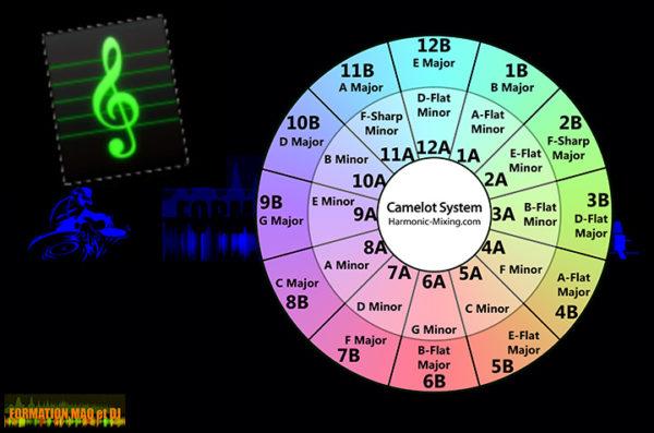 logiciel clé harmonique